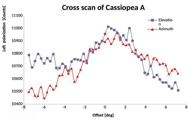 Cassiopea A registrata con il radiotelescopio SPIDER: grafico del Cross-Scan di Cassiopea A
