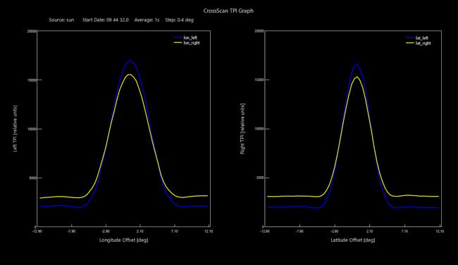Esperimenti, emissione radio del Sole con i radiotelescopi SPIDER: Cross-Scan del Sole