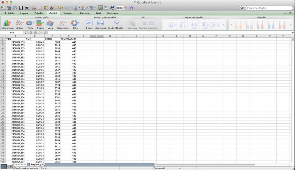 I dati sono pronti per la creazione del grafico