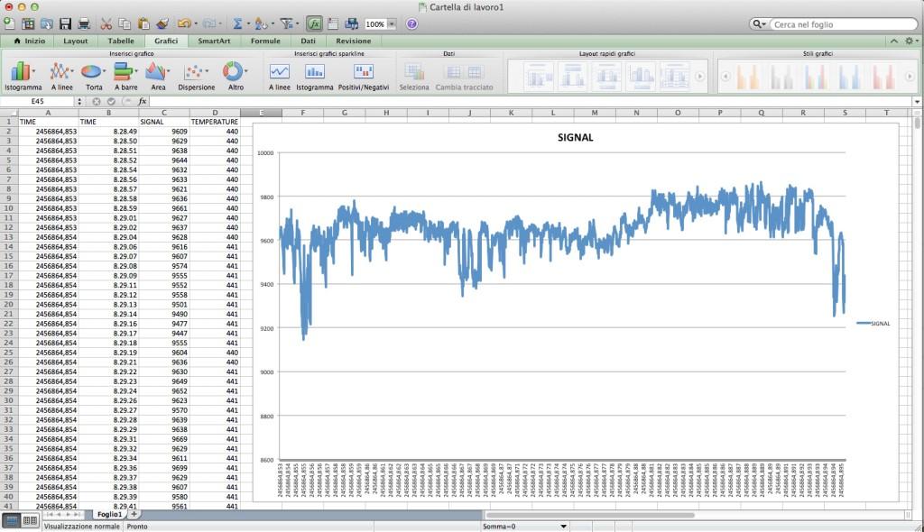 Creando un grafico, possiamo verificare come l'emissione radio del Sole varia nel tempo