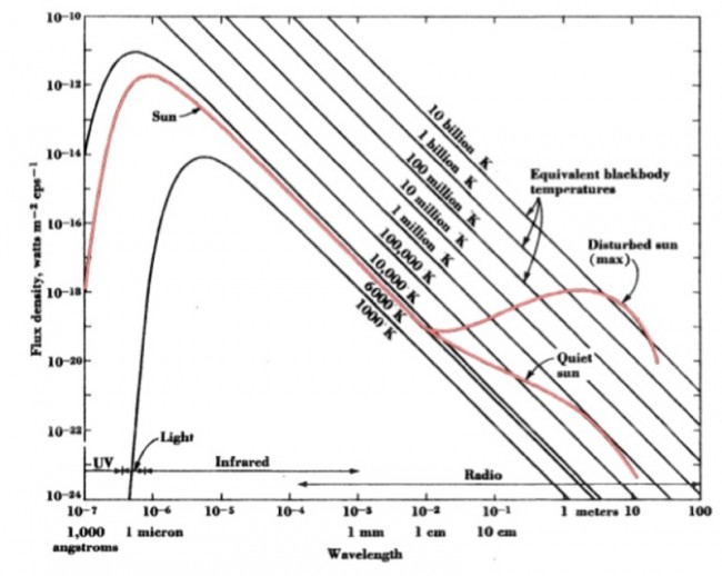 "The radio Sun: sun spectrum from ultraviolet to radio waves (from ""Radio Astronomy, J. D. Kraus"")"