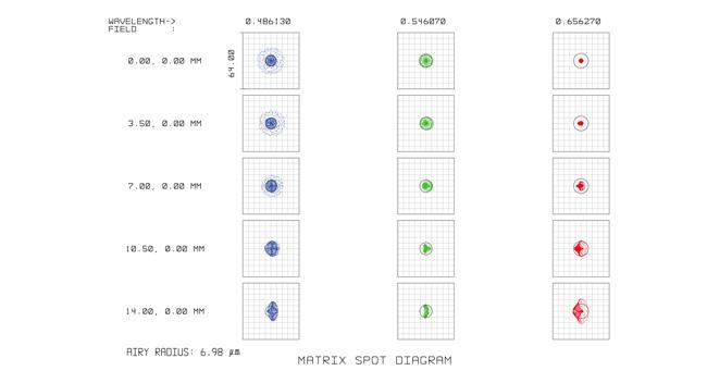 Celestron EdgeHD:  EdgeHD 800 spot diagram
