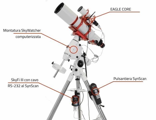 SkyFi III e EAGLE CORE per montature SkyWatcher e Orion: schema di utilizzo